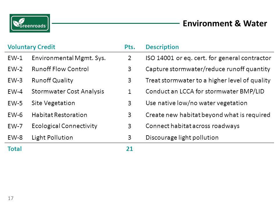 Voluntary CreditPts.Description EW-1Environmental Mgmt.
