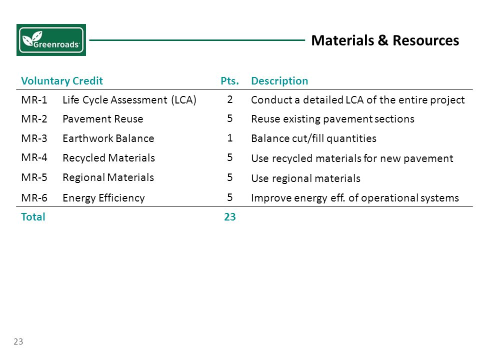 Voluntary CreditPts.Description MR-1Life Cycle Assessment (LCA) 2 Conduct a detailed LCA of the entire project MR-2Pavement Reuse 5 Reuse existing pavement sections MR-3Earthwork Balance 1 Balance cut/fill quantities MR-4 Recycled Materials5 Use recycled materials for new pavement MR-5Regional Materials 5 Use regional materials MR-6Energy Efficiency 5 Improve energy eff.