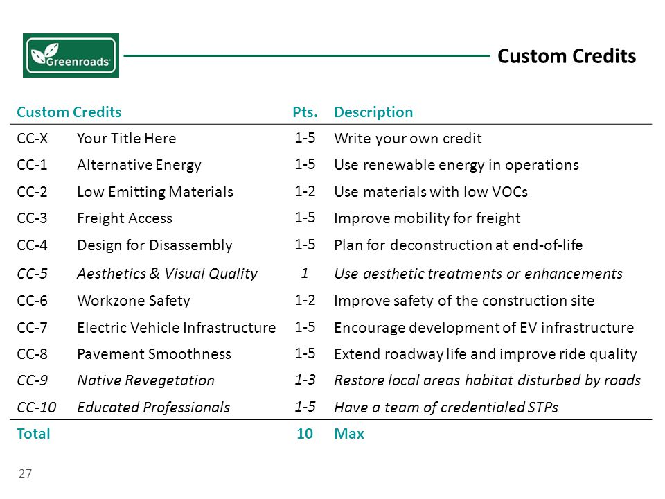 Custom CreditsPts.Description CC-XYour Title Here1-5Write your own credit CC-1Alternative Energy1-5Use renewable energy in operations CC-2Low Emitting Materials1-2Use materials with low VOCs CC-3Freight Access1-5Improve mobility for freight CC-4Design for Disassembly1-5Plan for deconstruction at end-of-life CC-5Aesthetics & Visual Quality1Use aesthetic treatments or enhancements CC-6Workzone Safety1-2Improve safety of the construction site CC-7Electric Vehicle Infrastructure1-5Encourage development of EV infrastructure CC-8Pavement Smoothness1-5Extend roadway life and improve ride quality CC-9Native Revegetation1-3Restore local areas habitat disturbed by roads CC-10Educated Professionals1-5Have a team of credentialed STPs Total10Max Custom Credits 27