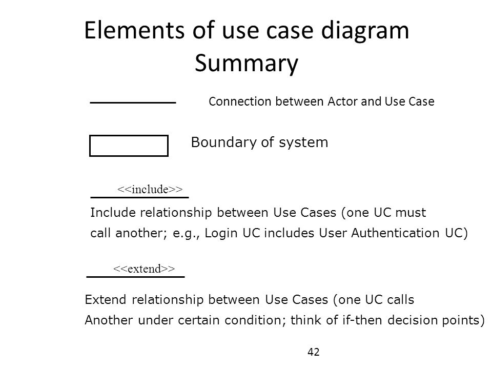 42 Elements of use case diagram Summary Boundary of system > Include relationship between Use Cases (one UC must call another; e.g., Login UC includes
