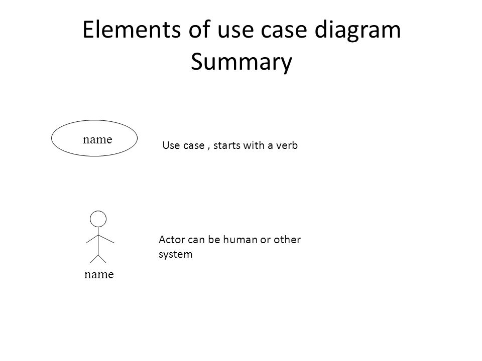 Elements of use case diagram Summary name Use case, starts with a verb Actor can be human or other system