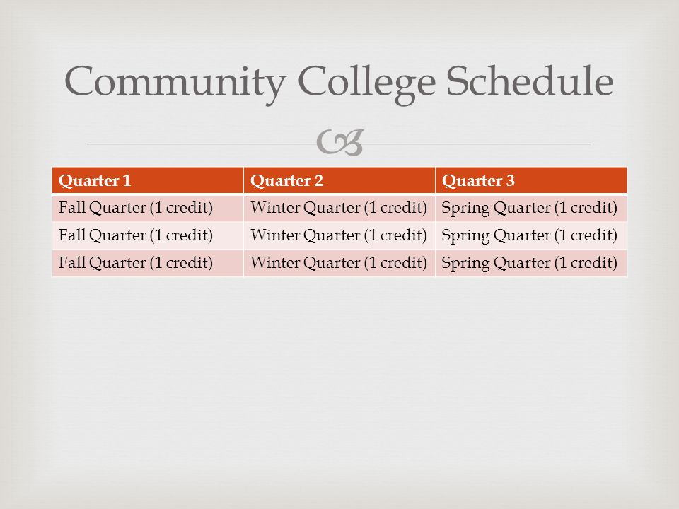 Quarter 1Quarter 2Quarter 3 Fall Quarter (1 credit)Winter Quarter (1 credit)Spring Quarter (1 credit) Fall Quarter (1 credit)Winter Quarter (1 credit)