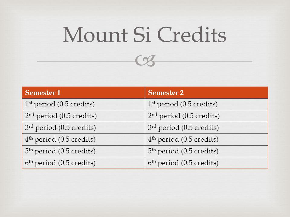 Semester 1Semester 2 1 st period (0.5 credits) 2 nd period (0.5 credits) 3 rd period (0.5 credits) 4 th period (0.5 credits) 5 th period (0.5 credits)