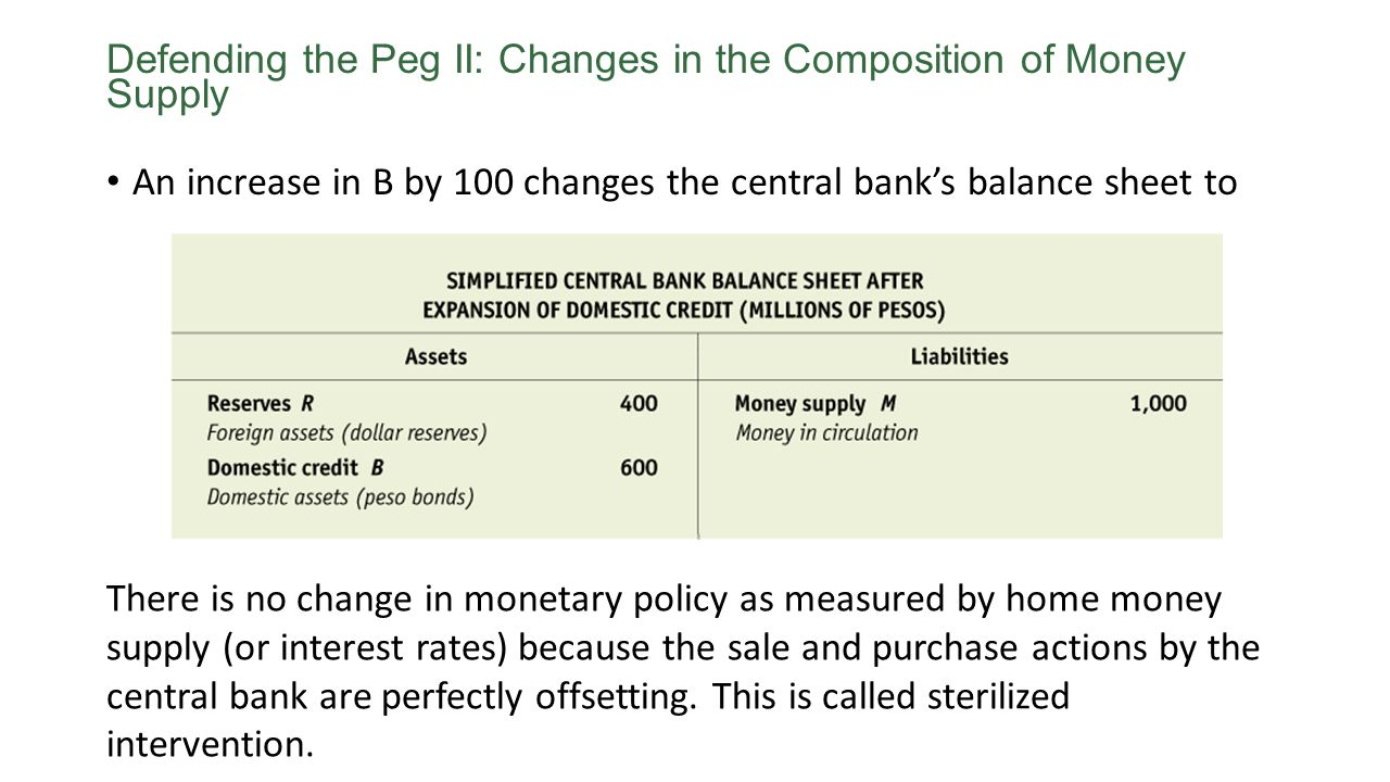 An increase in B by 100 changes the central banks balance sheet to Defending the Peg II: Changes in the Composition of Money Supply There is no change