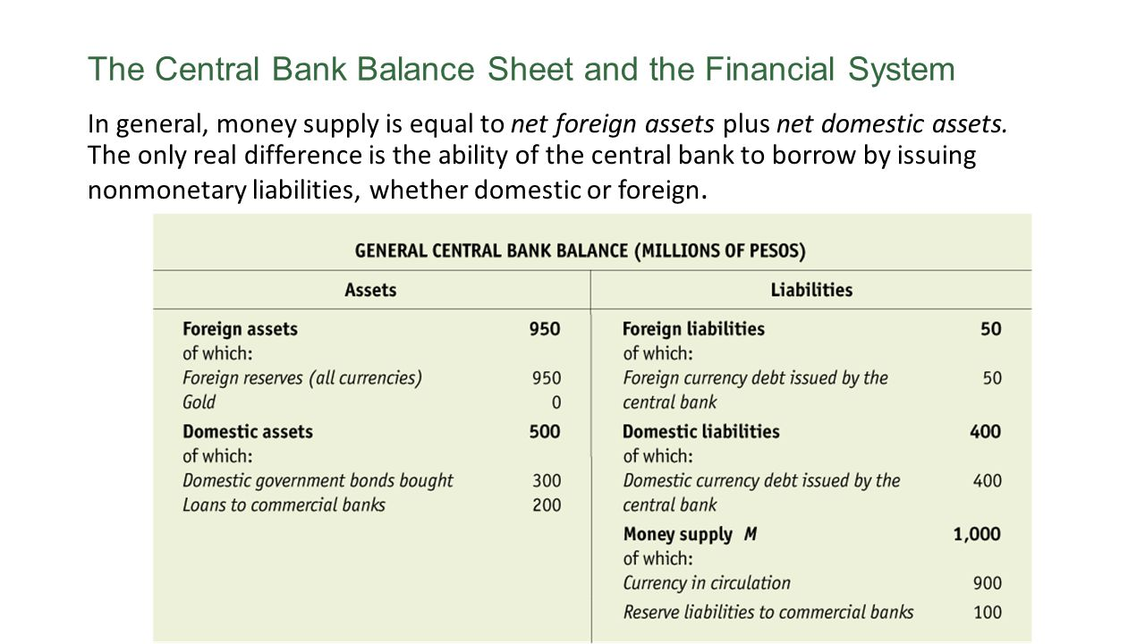 The Central Bank Balance Sheet and the Financial System In general, money supply is equal to net foreign assets plus net domestic assets. The only rea