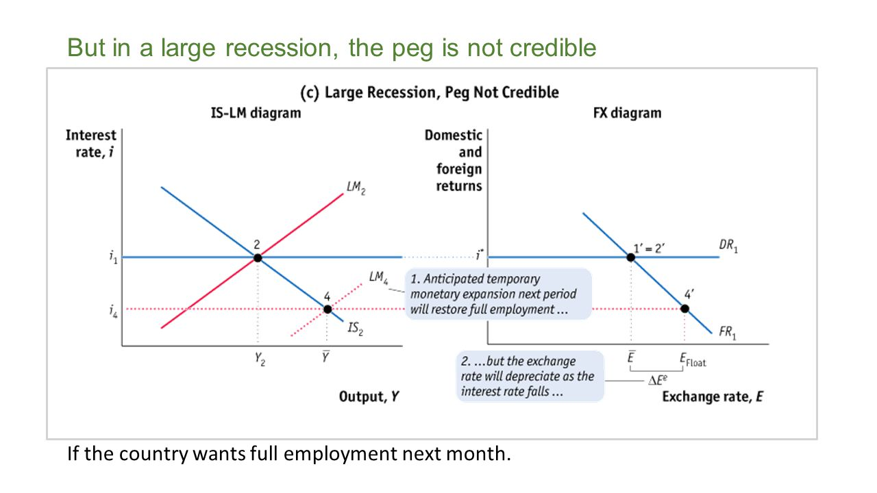 If the country wants full employment next month. But in a large recession, the peg is not credible