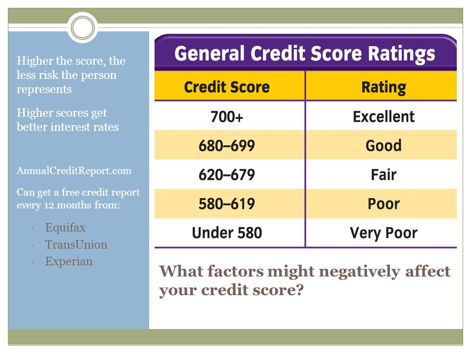 What factors might negatively affect your credit score.