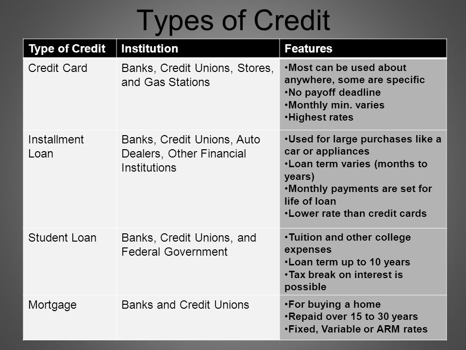 Types of Credit Type of CreditInstitutionFeatures Credit CardBanks, Credit Unions, Stores, and Gas Stations Most can be used about anywhere, some are