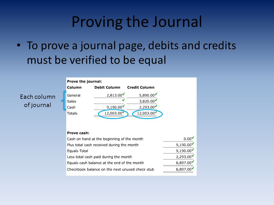 Proving the Journal To prove a journal page, debits and credits must be verified to be equal Each column of journal