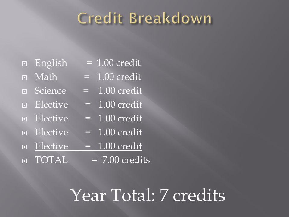 English = 1.00 credit Math = 1.00 credit Science = 1.00 credit Elective = 1.00 credit TOTAL = 7.00 credits Year Total: 7 credits