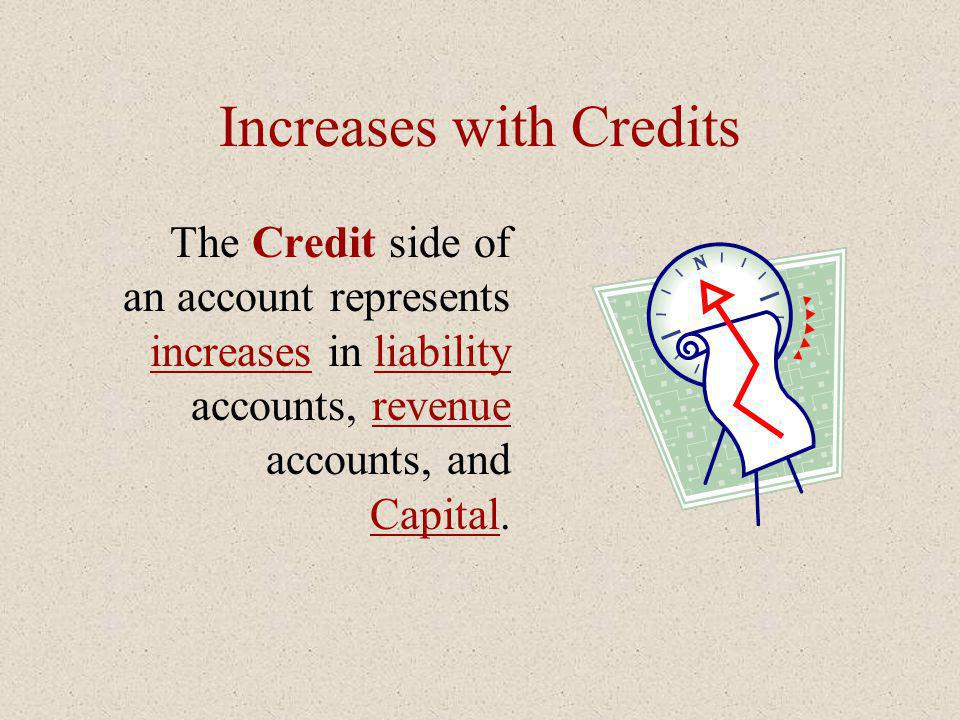 Increases with Credits The Credit side of an account represents increases in liability accounts, revenue accounts, and Capital.