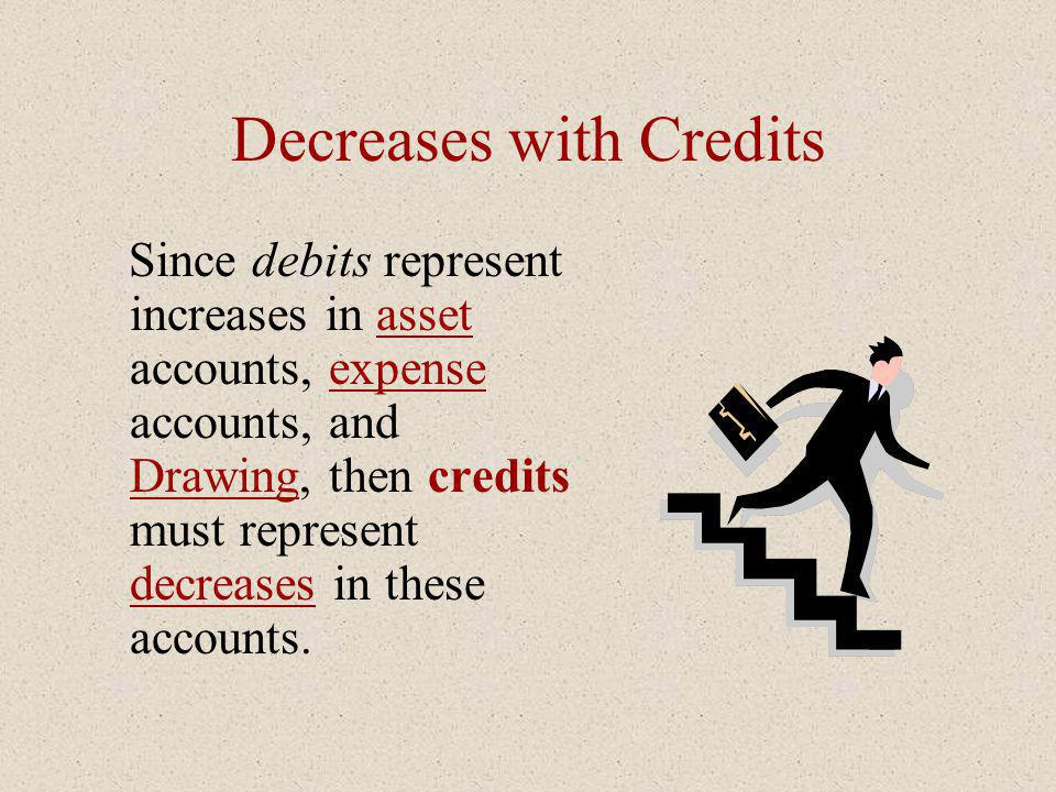 Decreases with Credits Since debits represent increases in asset accounts, expense accounts, and Drawing, then credits must represent decreases in the