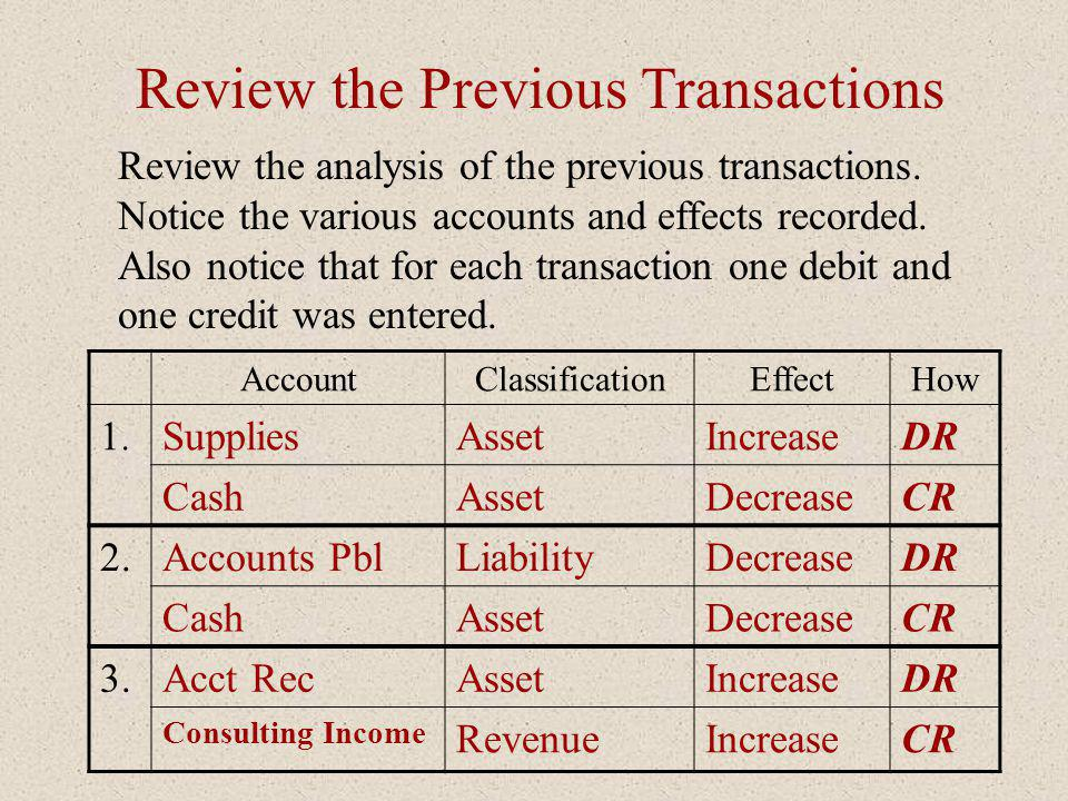 Review the Previous Transactions AccountClassificationEffectHow 1.1. SuppliesAssetIncreaseDR CashAssetDecreaseCR 2.Accounts PblLiabilityDecreaseDR Cas