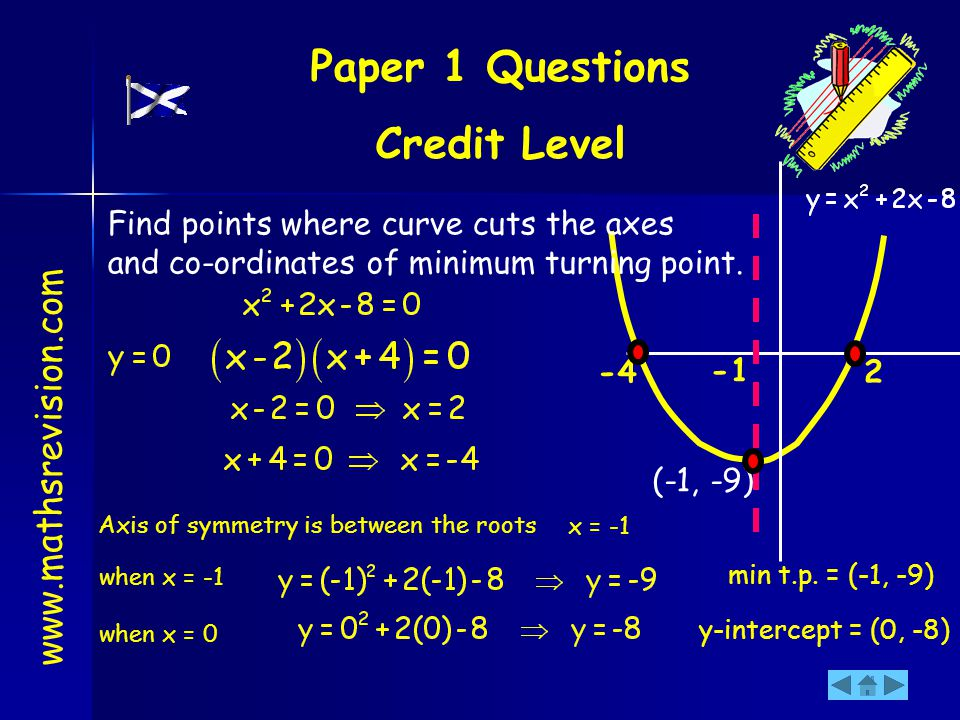 2-4 when x = -1 (-1, -9) min t.p. = (-1, -9) when x = 0 y-intercept = (0, -8) Find points where curve cuts the axes and co-ordinates of minimum turnin