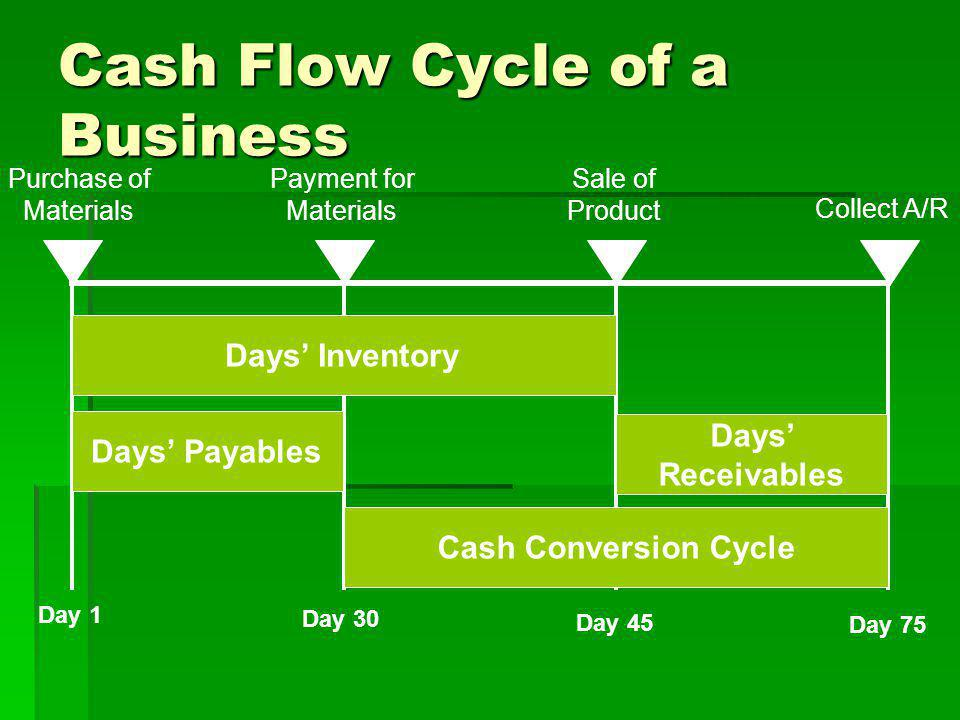 Working Capital Cash Flow Cycle: Cash Conversion Cycle Formulas for three time periods are necessary to calculate the cash conversion cycle.