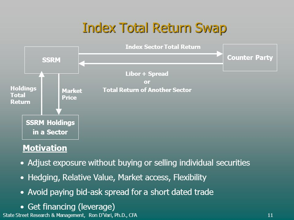 Index Total Return Swap Motivation Adjust exposure without buying or selling individual securities Hedging, Relative Value, Market access, Flexibility