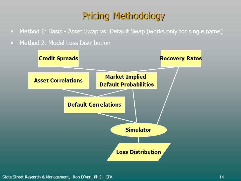 Pricing Methodology State Street Research & Management, Ron DVari, Ph.D., CFA14 Method 1: Basis - Asset Swap vs. Default Swap (works only for single n
