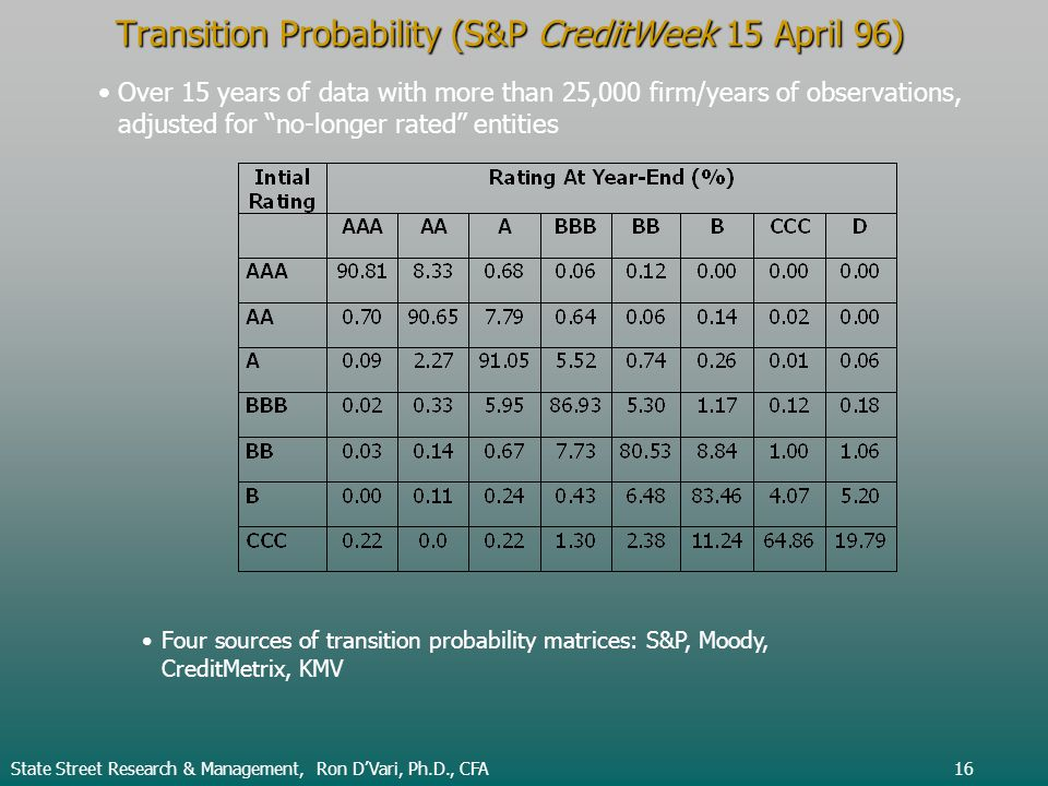 Transition Probability (S&P CreditWeek 15 April 96) Four sources of transition probability matrices: S&P, Moody, CreditMetrix, KMV Over 15 years of data with more than 25,000 firm/years of observations, adjusted for no-longer rated entities State Street Research & Management, Ron DVari, Ph.D., CFA16