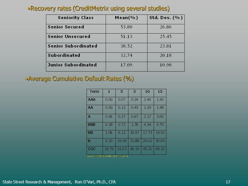 Recovery rates (CreditMetrix using several studies)Recovery rates (CreditMetrix using several studies) Average Cumulative Default Rates (%)Average Cumulative Default Rates (%) State Street Research & Management, Ron DVari, Ph.D., CFA17