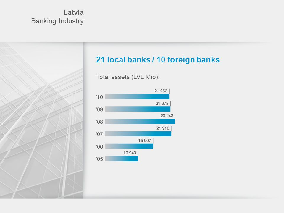 Latvia Banking Industry Overall profit / loss of the industry As of 30.06.2010 (in millions of EUR)* * TOP 9 by size of assets.
