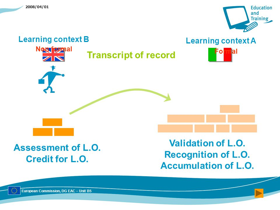 2008/04/01 Learning context B Learning context A Transcript of record Validation of L.O.
