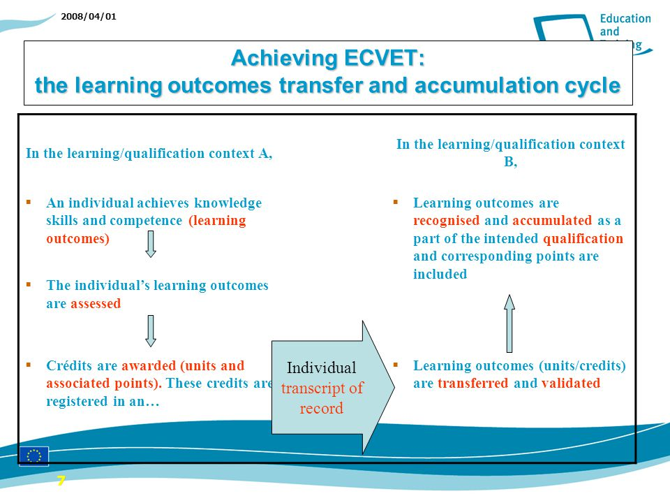 2008/04/01 Achieving ECVET: the learning outcomes transfer and accumulation cycle In the learning/qualification context A, In the learning/qualification context B, An individual achieves knowledge skills and competence (learning outcomes) The individuals learning outcomes are assessed Learning outcomes are recognised and accumulated as a part of the intended qualification and corresponding points are included Crédits are awarded (units and associated points).