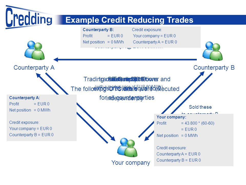 Example Credit Reducing Trades Example trades German Power Counterparty BCounterparty A Summer 2010 Sold these to counterparty B @ EUR 60/MWh Your company Your company bought 5 MW Baseload Cal 2013 from counterparty A @ EUR 60/MWh Your company: Profit= 43.800 * (60-60) = EUR 0 Net position= 0 MWh Credit exposure: Counterparty A = EUR 0 Counterparty B = EUR 0 Result 2010: (with a market price of EUR 60/MWh) And counterparty B sold these to counterparty A @ EUR 60/MWh Counterparty B:Credit exposure: Profit= EUR 0 Your company = EUR 0 Net position= 0 MWh Counterparty A = EUR 0 Counterparty A: Profit= EUR 0 Net position= 0 MWh Credit exposure: Your company = EUR 0 Counterparty B = EUR 0 Trading result, net positions and exposures are equal to 0 for all counterparties The following OTC deals were executed independently with