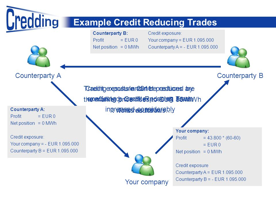 Example Credit Reducing Trades Counterparty BCounterparty A Your company In 2011 Trading results and net positions are unaffected, credit exposures have increased considerably It works as follows….