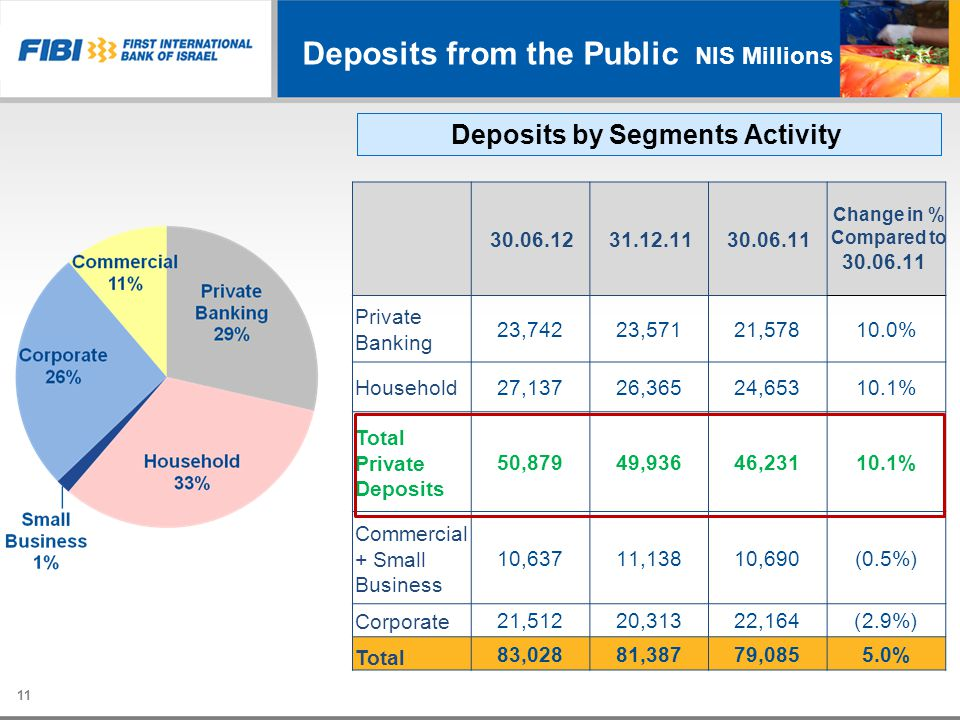 Deposits from the Public 11 Deposits by Segments Activity Change in % Compared to 30.06.11 31.12.1130.06.12 10.0%21,57823,57123,742 Private Banking 10