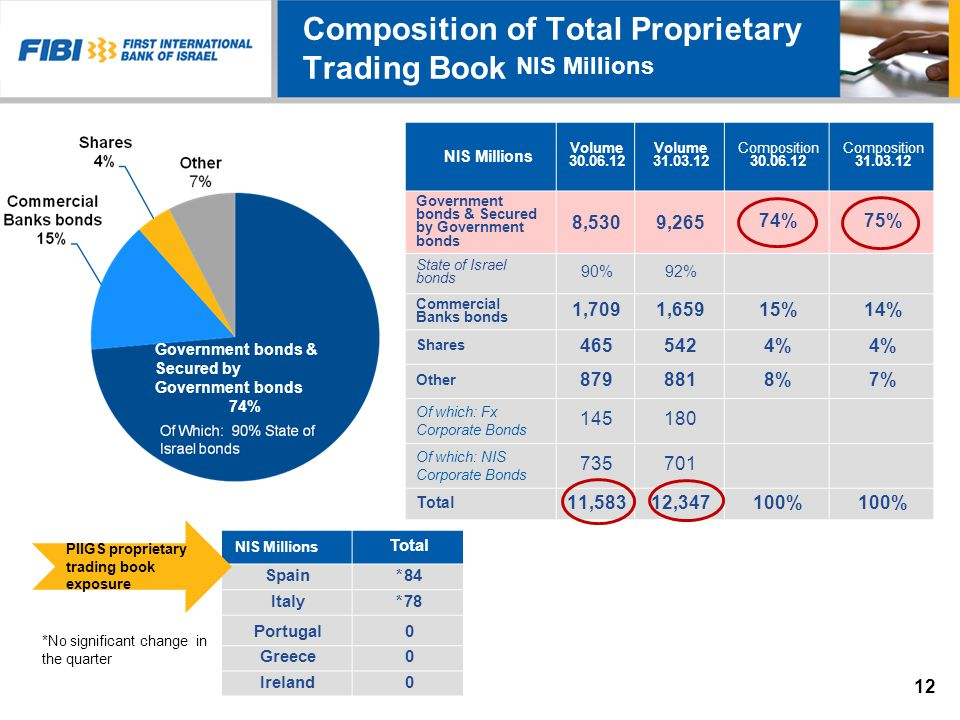 Composition of Total Proprietary Trading Book Composition 31.03.12 Composition 30.06.12 Volume 31.03.12 Volume 30.06.12 75%74% 9,2658,530 Government bonds & Secured by Government bonds 92%90% State of Israel bonds 14%15%1,6591,709 Commercial Banks bonds 4% 542465 Shares 7%8%881879 Other 180145 Of which: Fx Corporate Bonds 701735 Of which: NIS Corporate Bonds 100% 12,34711,583 Total NIS Millions Government bonds & Secured by Government bonds 74% Total 84*Spain 78*Italy 0Portugal 0Greece 0Ireland NIS Millions 12 PIIGS proprietary trading book exposure *No significant change in the quarter