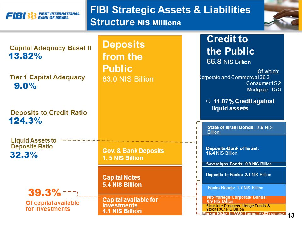 Deposits from the Public 83.0 NIS Billion Deposits to Credit Ratio Liquid Assets to Deposits Ratio Capital Adequacy Basel II Tier 1 Capital Adequacy :Of which Corporate and Commercial 36.3 15.2Consumer 15.3 Mortgage Credit to the Public 66.8 NIS Billion Gov.