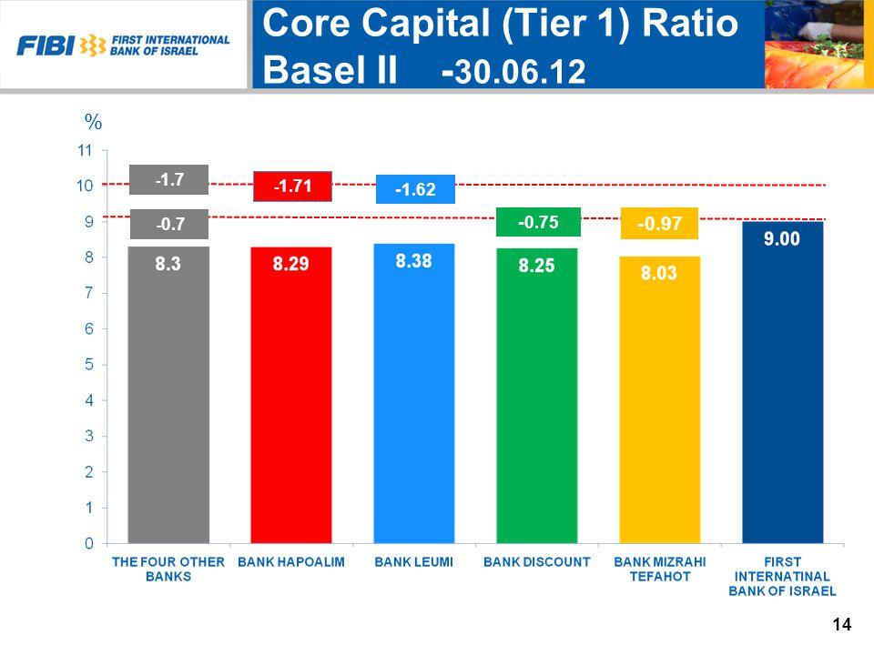 14.30% 14.57% 13.42% Core Capital (Tier 1) Ratio 30.06.12 - Basel II * * * * ** -1.3 - 1.7 - 1.71 0.97- 1.62- 0.75- % 14 - 0.7