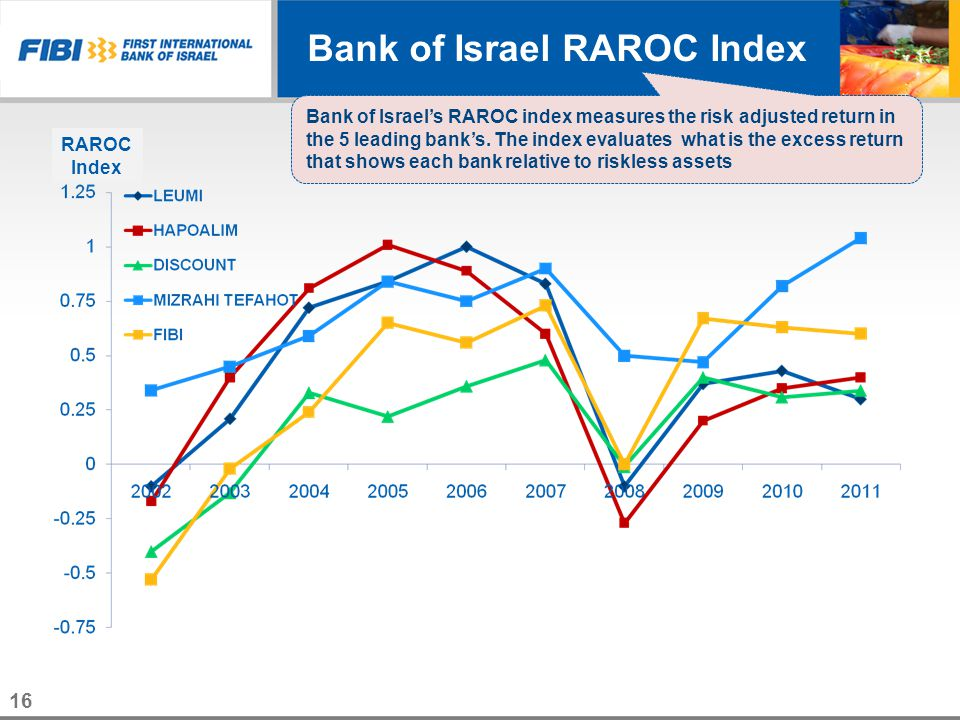 16 RAROC Index Bank of Israels RAROC index measures the risk adjusted return in the 5 leading banks. The index evaluates what is the excess return tha