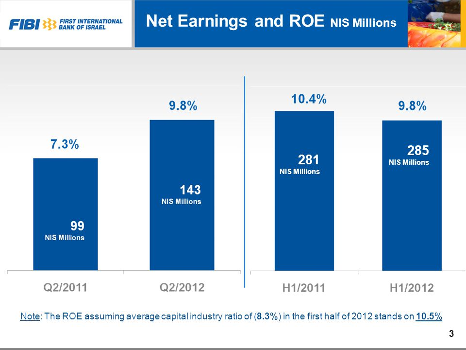 3 Net Earnings and ROE NIS Millions 281 NIS Millions 285 NIS Millions Note: The ROE assuming average capital industry ratio of (8.3%) in the first half of 2012 stands on 10.5%