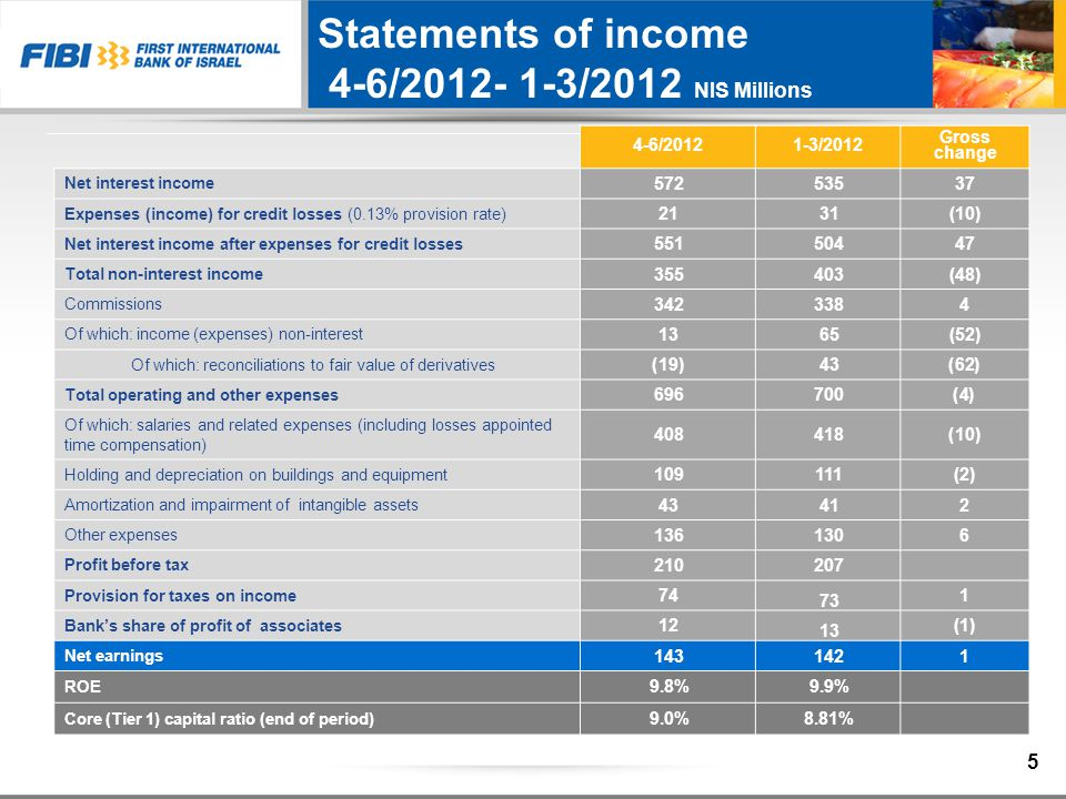 Statements of income 4-6/2012- 1-3/2012 NIS Millions Gross change 1-3/20124-6/2012 37535572 Net interest income (10)3121 Expenses (income) for credit