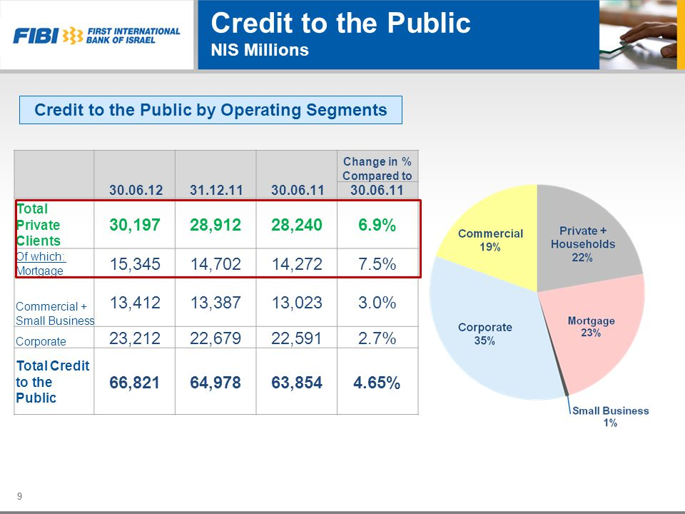 Credit to the Public NIS Millions 9 Credit to the Public by Operating Segments Change in % Compared to 30.06.1131.12.1130.06.12 30.06.11 6.9% 28,24028