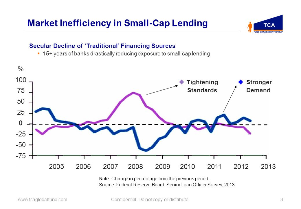Secular Decline of Traditional Financing Sources 15+ years of banks drastically reducing exposure to small-cap lending Market Inefficiency in Small-Cap Lending www.tcaglobalfund.com3 % 100 75 50 25 0 -25 -50 -75 2005 2006 2007 2008 2009 2010 2011 2012 2013 Note: Change in percentage from the previous period.