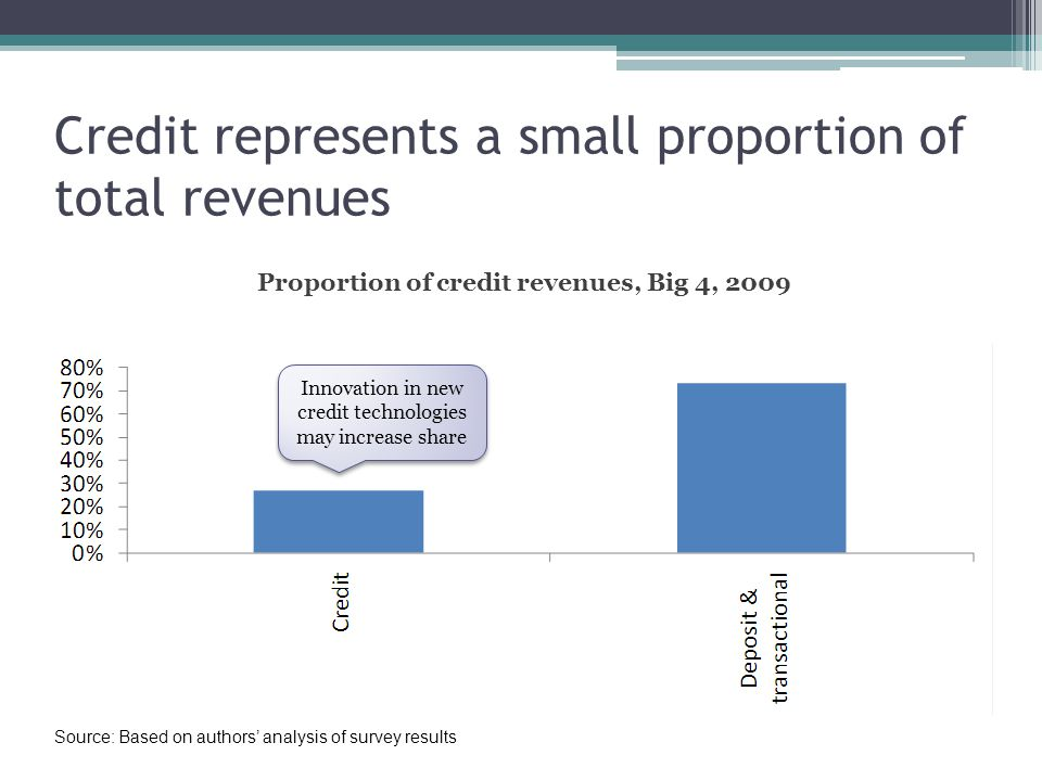 Credit represents a small proportion of total revenues Proportion of credit revenues, Big 4, 2009 Source: Based on authors analysis of survey results Innovation in new credit technologies may increase share