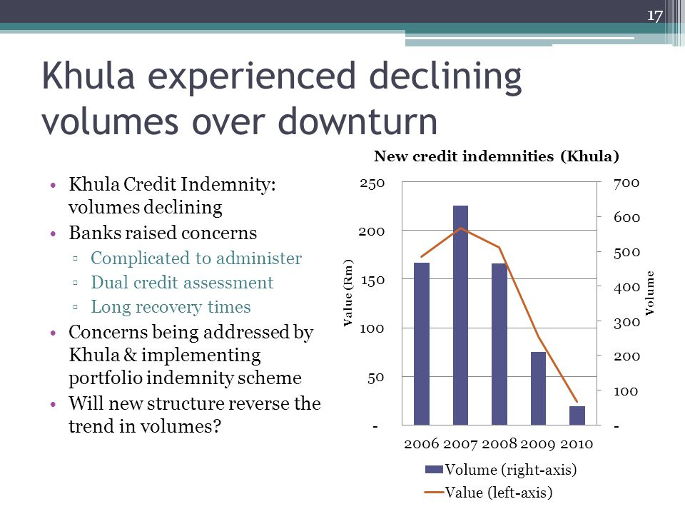 Khula experienced declining volumes over downturn Khula Credit Indemnity: volumes declining Banks raised concerns Complicated to administer Dual credit assessment Long recovery times Concerns being addressed by Khula & implementing portfolio indemnity scheme Will new structure reverse the trend in volumes.