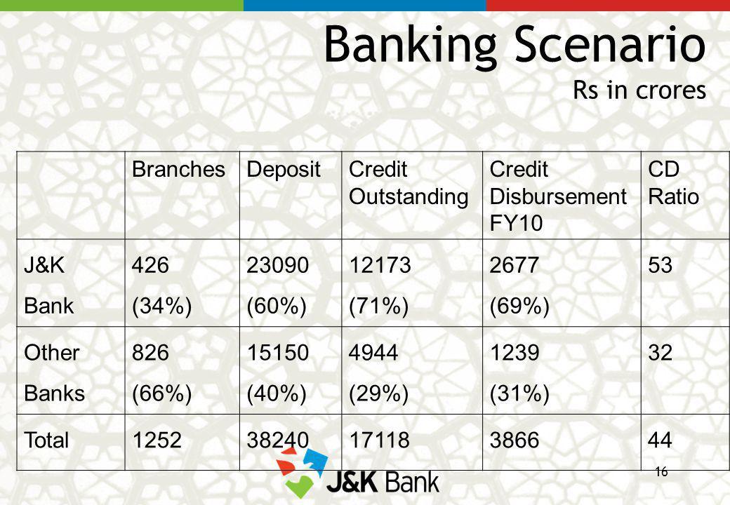 Banking Scenario Rs in crores s BranchesDepositCredit Outstanding Credit Disbursement FY10 CD Ratio J&K Bank 426 (34%) 23090 (60%) 12173 (71%) 2677 (69%) 53 Other Banks 826 (66%) 15150 (40%) 4944 (29%) 1239 (31%) 32 Total12523824017118386644 16