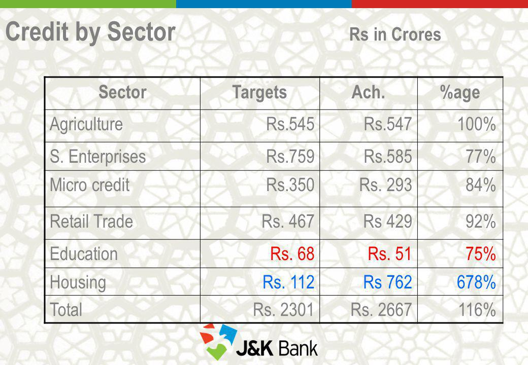 Credit by Sector Rs in Crores SectorTargetsAch.%age AgricultureRs.545Rs.547100% S. EnterprisesRs.759Rs.58577% Micro creditRs.350Rs. 29384% Retail Trad