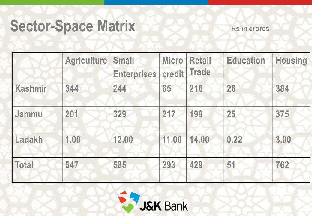 Sector-Space Matrix Rs in crores AgricultureSmall Enterprises Micro credit Retail Trade EducationHousing Kashmir3442446521626384 Jammu2013292171992537