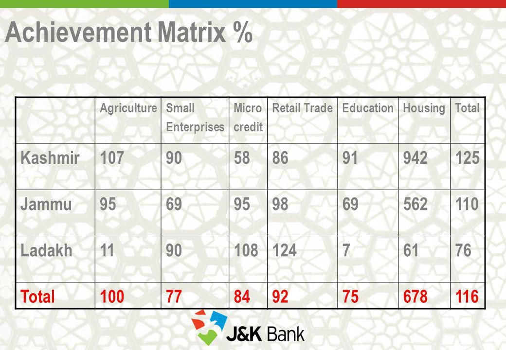 Achievement Matrix % AgricultureSmall Enterprises Micro credit Retail TradeEducationHousingTotal Kashmir10790588691942125 Jammu9569959869562110 Ladakh119010812476176 Total10077849275678116