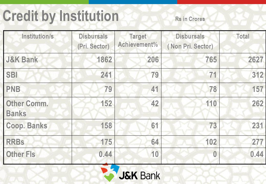 Credit by Institution Rs in Crores Institution/sDisbursals (Pri. Sector) Target Achievement% Disbursals ( Non Pri. Sector) Total J&K Bank1862206765262