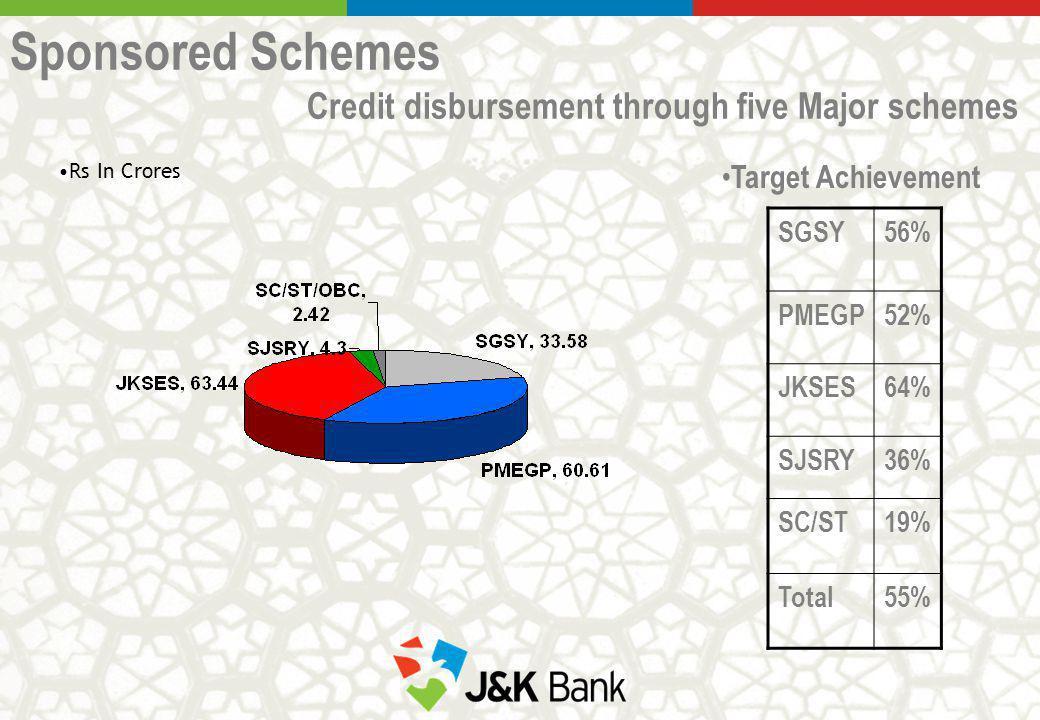 Sponsored Schemes Credit disbursement through five Major schemes Rs In Crores SGSY56% PMEGP52% JKSES64% SJSRY36% SC/ST19% Total55% Target Achievement