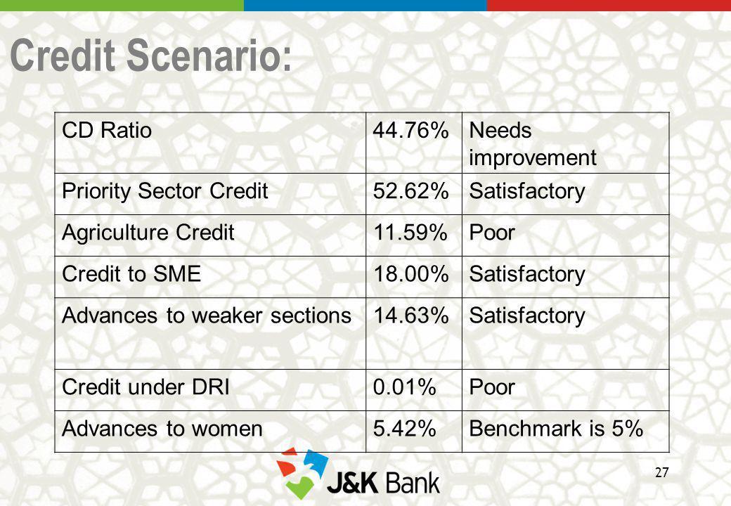 Credit Scenario: CD Ratio44.76%Needs improvement Priority Sector Credit52.62%Satisfactory Agriculture Credit11.59%Poor Credit to SME18.00%Satisfactory Advances to weaker sections14.63%Satisfactory Credit under DRI0.01%Poor Advances to women5.42%Benchmark is 5% 27
