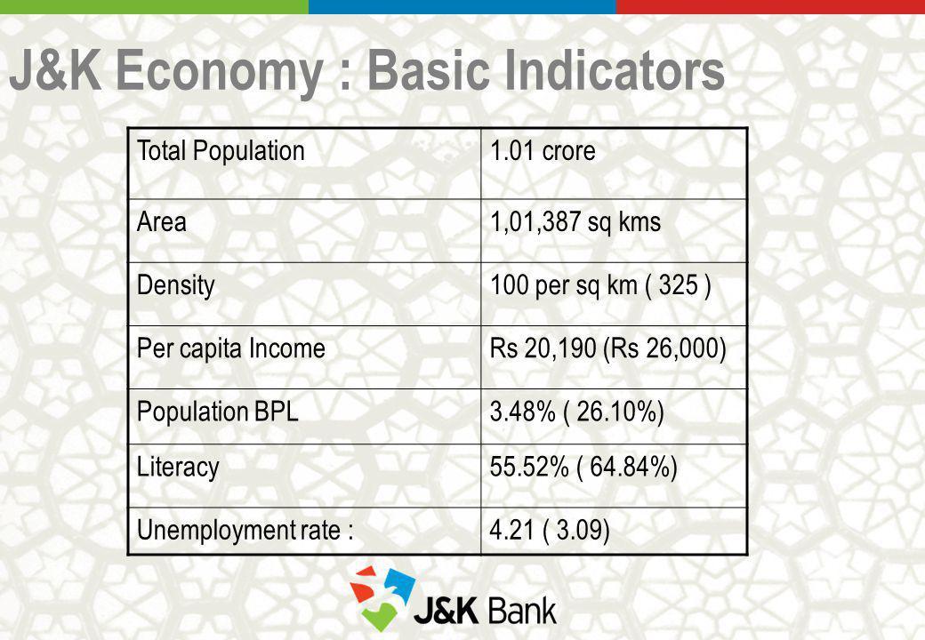 J&K Economy : Basic Indicators Total Population1.01 crore Area1,01,387 sq kms Density100 per sq km ( 325 ) Per capita IncomeRs 20,190 (Rs 26,000) Population BPL3.48% ( 26.10%) Literacy55.52% ( 64.84%) Unemployment rate :4.21 ( 3.09)