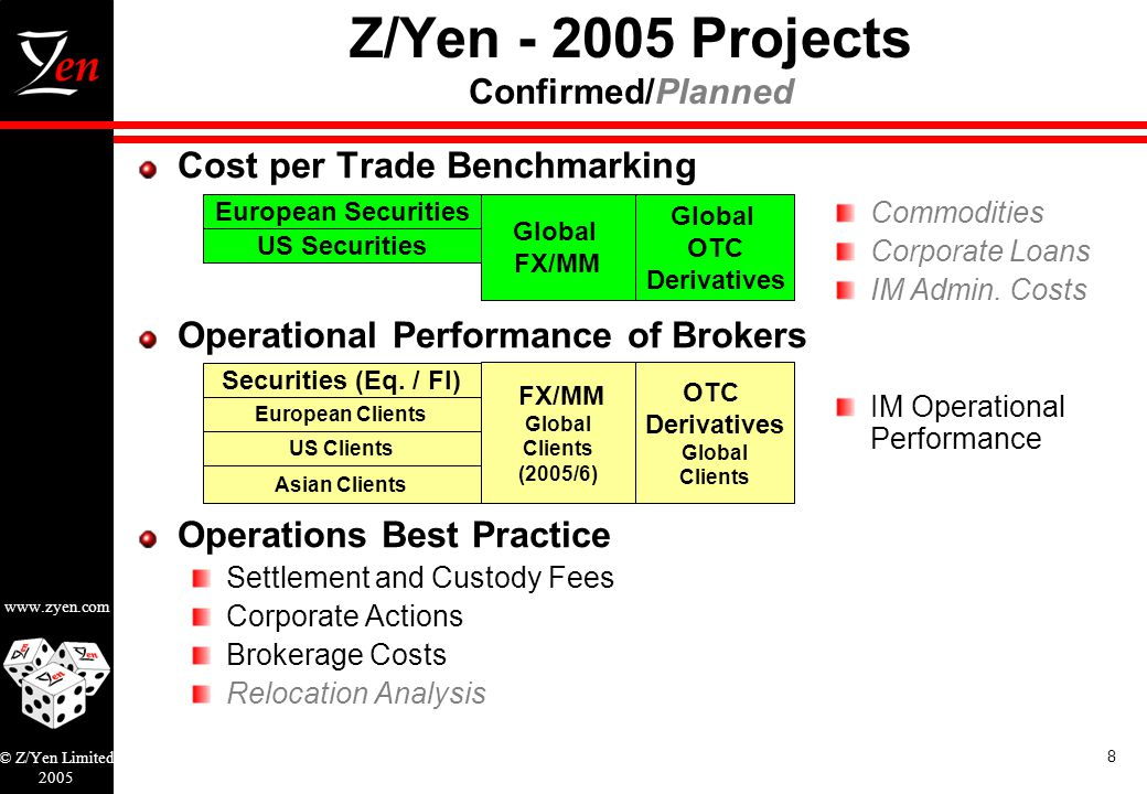 www.zyen.com © Z/Yen Limited 2005 8 Z/Yen - 2005 Projects Confirmed/Planned Cost per Trade Benchmarking Operational Performance of Brokers Operations Best Practice Settlement and Custody Fees Corporate Actions Brokerage Costs Relocation Analysis European Securities US Securities Global FX/MM Global OTC Derivatives European Clients US Clients FX/MM Global Clients (2005/6) OTC Derivatives Global Clients Asian Clients Securities (Eq.