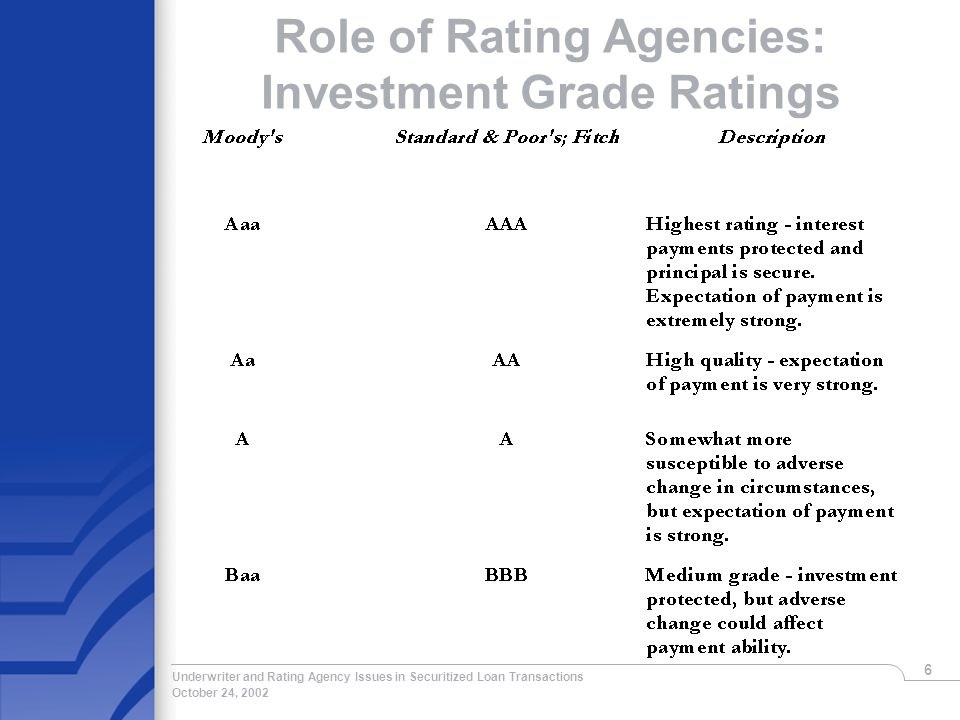 October 24, 2002 Underwriter and Rating Agency Issues in Securitized Loan Transactions 6 Role of Rating Agencies: Investment Grade Ratings
