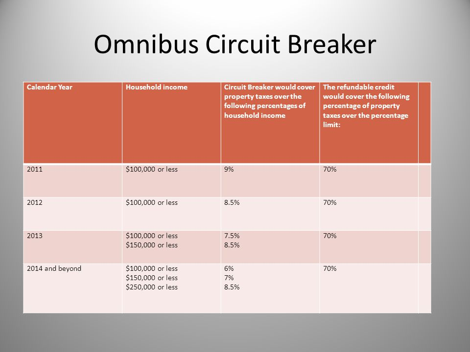 Omnibus Circuit Breaker Calendar YearHousehold incomeCircuit Breaker would cover property taxes over the following percentages of household income The refundable credit would cover the following percentage of property taxes over the percentage limit: 2011$100,000 or less9%70% 2012$100,000 or less8.5%70% 2013$100,000 or less $150,000 or less 7.5% 8.5% 70% 2014 and beyond$100,000 or less $150,000 or less $250,000 or less 6% 7% 8.5% 70%